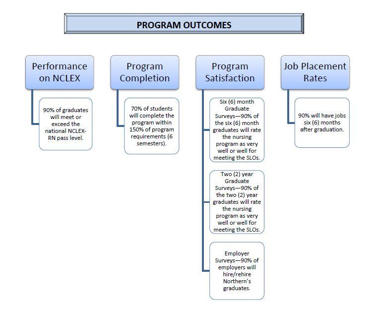 Nursing Program Outcome Chart